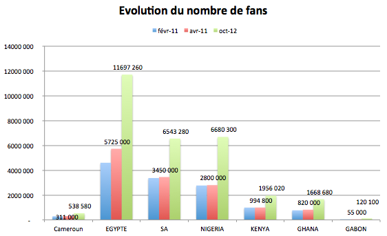 progression des fans facebook par pays